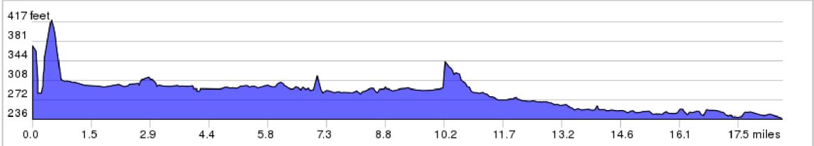 Gettysburg & The Civil War Trip Elevation Profile